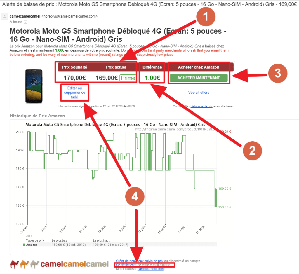 Capture d'écran d'un mail Camelcamelcamel, alerte de baisse de prix.