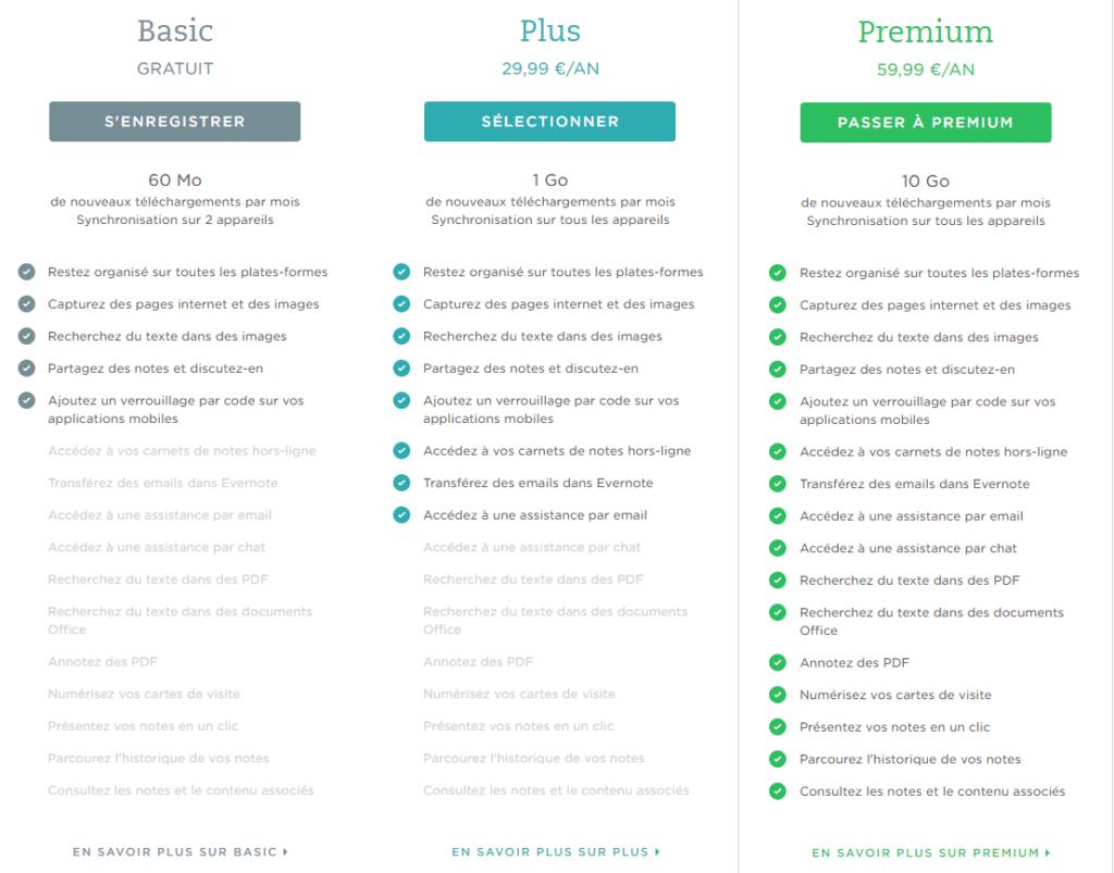 Tableau comparatif des offres d'Evernote